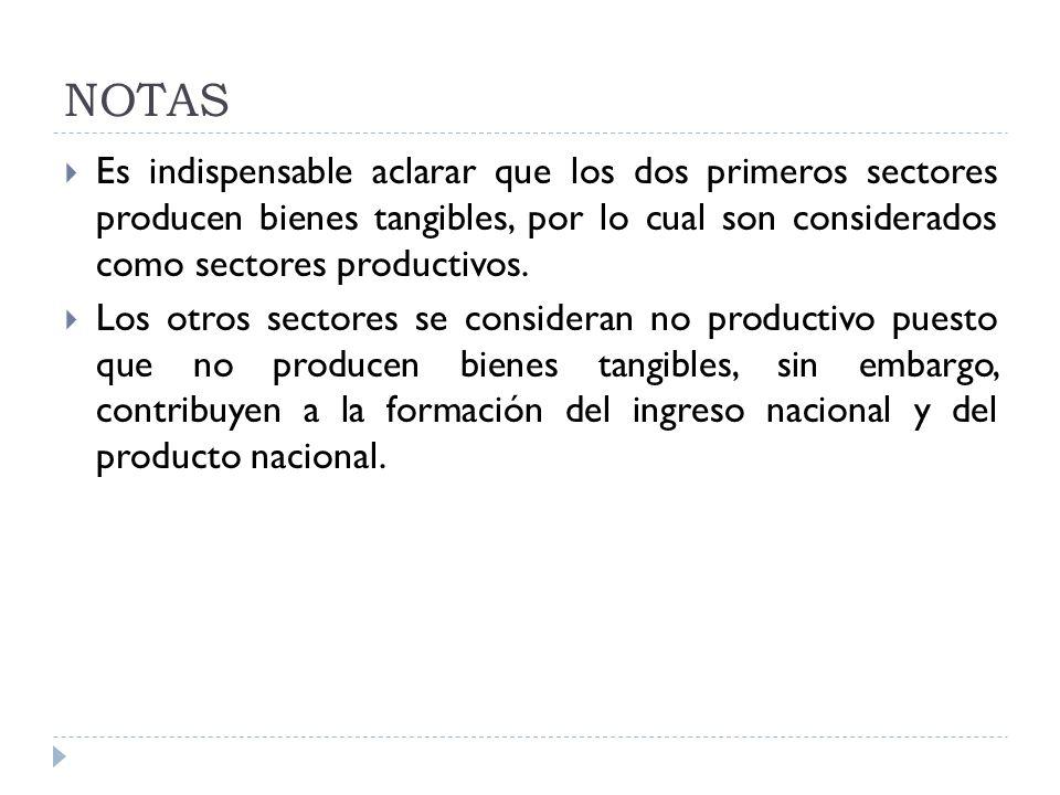 NOTAS Es indispensable aclarar que los dos primeros sectores producen bienes tangibles, por lo cual son considerados como sectores productivos. Los ot