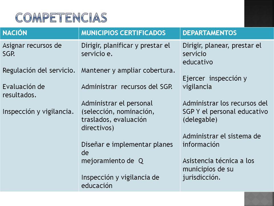 NACIÓNMUNICIPIOS CERTIFICADOSDEPARTAMENTOS Asignar recursos de SGP. Regulación del servicio. Evaluación de resultados. Inspección y vigilancia. Dirigi