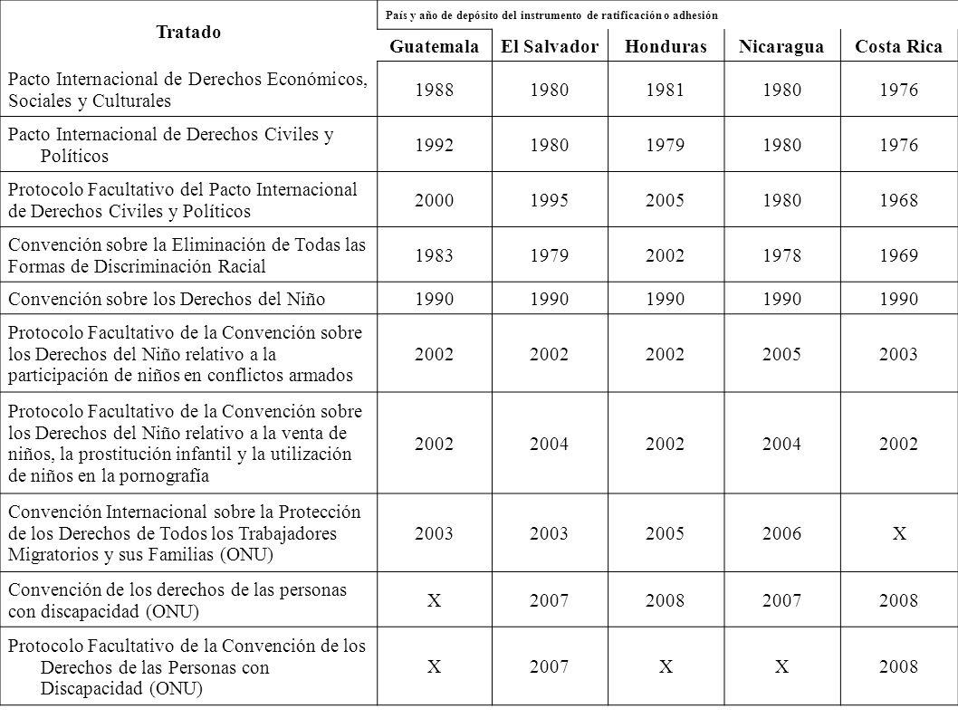 Tratado País y año de depósito del instrumento de ratificación o adhesión GuatemalaEl SalvadorHondurasNicaraguaCosta Rica Pacto Internacional de Derechos Económicos, Sociales y Culturales 19881980198119801976 Pacto Internacional de Derechos Civiles y Políticos 19921980197919801976 Protocolo Facultativo del Pacto Internacional de Derechos Civiles y Políticos 20001995200519801968 Convención sobre la Eliminación de Todas las Formas de Discriminación Racial 19831979200219781969 Convención sobre los Derechos del Niño1990 Protocolo Facultativo de la Convención sobre los Derechos del Niño relativo a la participación de niños en conflictos armados 2002 20052003 Protocolo Facultativo de la Convención sobre los Derechos del Niño relativo a la venta de niños, la prostitución infantil y la utilización de niños en la pornografía 20022004200220042002 Convención Internacional sobre la Protección de los Derechos de Todos los Trabajadores Migratorios y sus Familias (ONU) 2003 20052006X Convención de los derechos de las personas con discapacidad (ONU) X2007200820072008 Protocolo Facultativo de la Convención de los Derechos de las Personas con Discapacidad (ONU) X2007XX2008