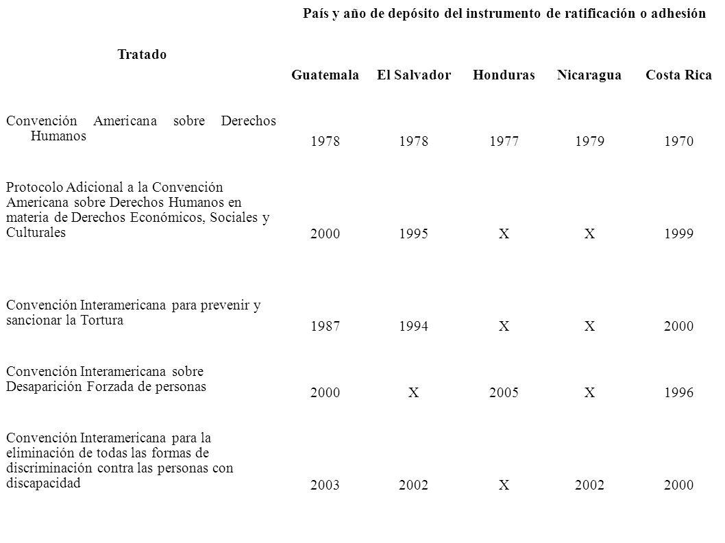 Tratado País y año de depósito del instrumento de ratificación o adhesión GuatemalaEl SalvadorHondurasNicaraguaCosta Rica Convención Americana sobre Derechos Humanos 1978 197719791970 Protocolo Adicional a la Convención Americana sobre Derechos Humanos en materia de Derechos Económicos, Sociales y Culturales 20001995XX1999 Convención Interamericana para prevenir y sancionar la Tortura 19871994XX2000 Convención Interamericana sobre Desaparición Forzada de personas 2000X2005X1996 Convención Interamericana para la eliminación de todas las formas de discriminación contra las personas con discapacidad 20032002X 2000