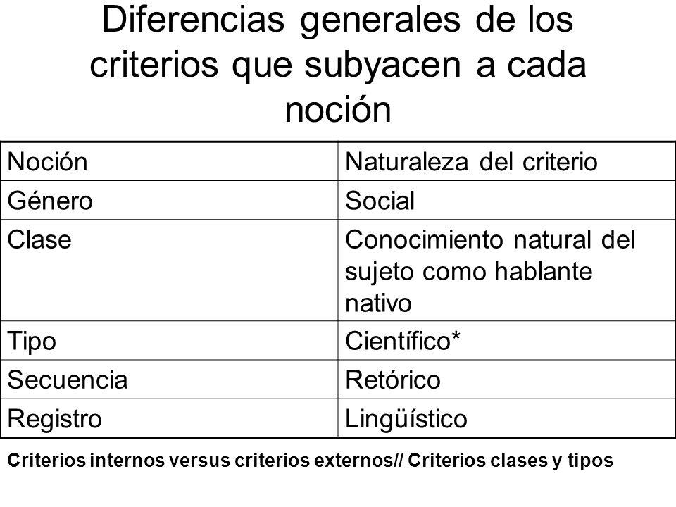 Diferencias generales de los criterios que subyacen a cada noción NociónNaturaleza del criterio GéneroSocial ClaseConocimiento natural del sujeto como hablante nativo TipoCientífico* SecuenciaRetórico RegistroLingüístico Criterios internos versus criterios externos// Criterios clases y tipos