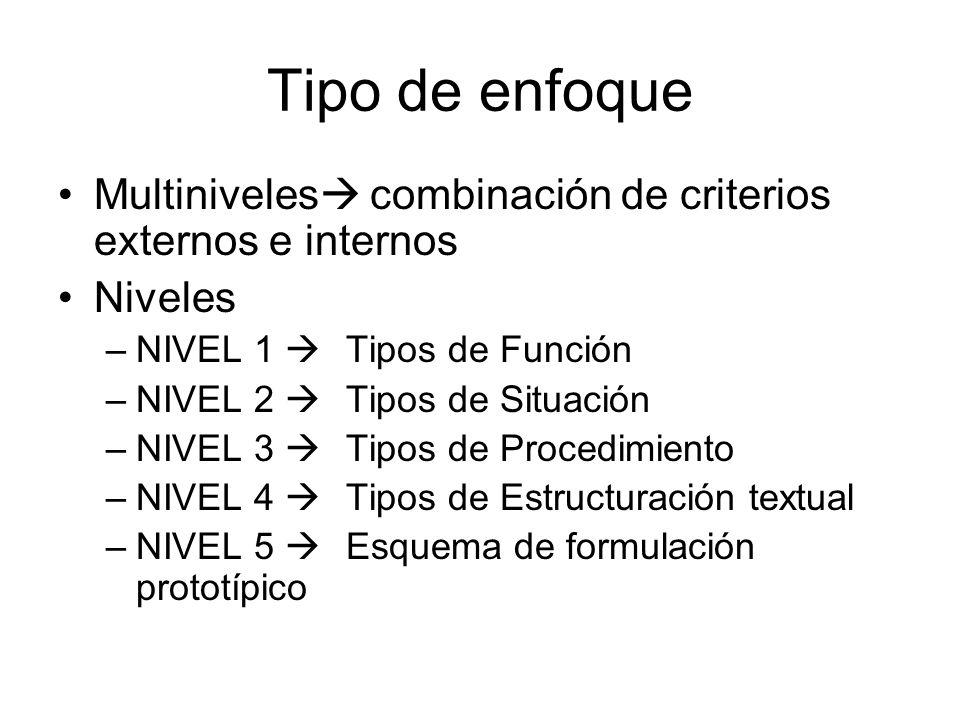 Tipo de enfoque Multiniveles combinación de criterios externos e internos Niveles –NIVEL 1 Tipos de Función –NIVEL 2 Tipos de Situación –NIVEL 3 Tipos de Procedimiento –NIVEL 4 Tipos de Estructuración textual –NIVEL 5 Esquema de formulación prototípico