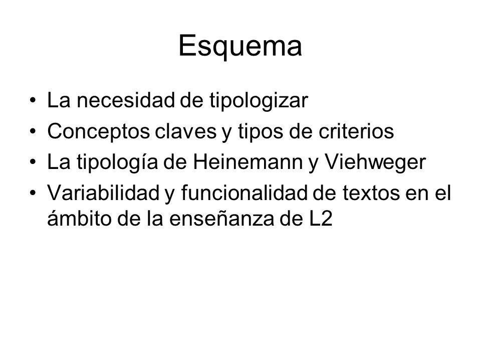 Esquema La necesidad de tipologizar Conceptos claves y tipos de criterios La tipología de Heinemann y Viehweger Variabilidad y funcionalidad de textos en el ámbito de la enseñanza de L2