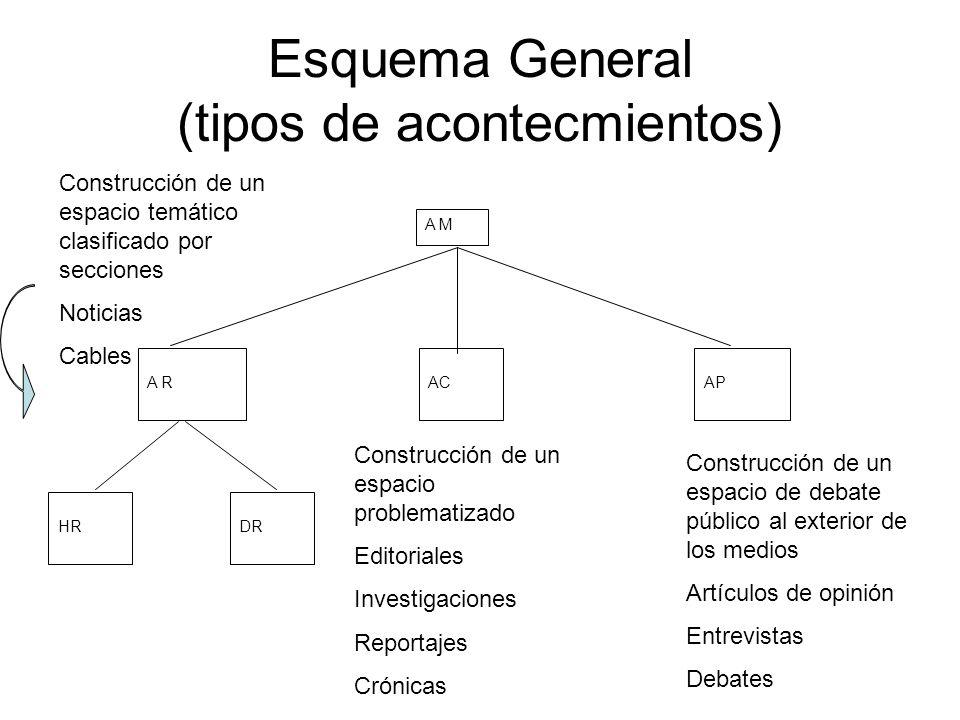 Esquema General (tipos de acontecmientos) A R A M ACAP HRDR Construcción de un espacio temático clasificado por secciones Noticias Cables Construcción