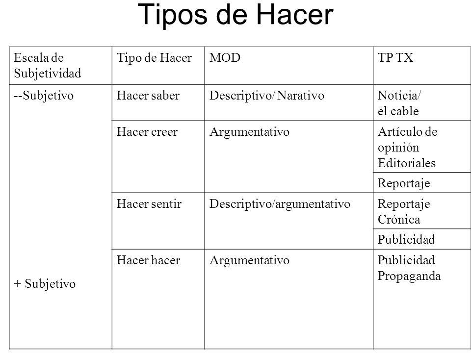 Tipos de Hacer Escala de Subjetividad Tipo de HacerMODTP TX --Subjetivo + Subjetivo Hacer saberDescriptivo/ NarativoNoticia/ el cable Hacer creerArgum