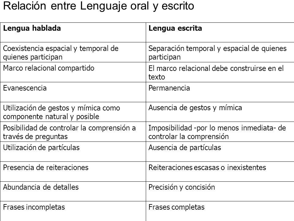 Lengua habladaLengua escrita Coexistencia espacial y temporal de quienes participan Separación temporal y espacial de quienes participan Marco relacio