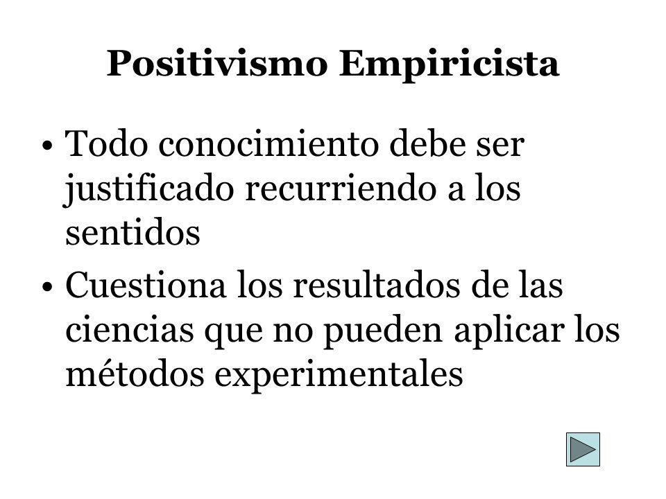 Positivismo Empiricista Todo conocimiento debe ser justificado recurriendo a los sentidos Cuestiona los resultados de las ciencias que no pueden aplic