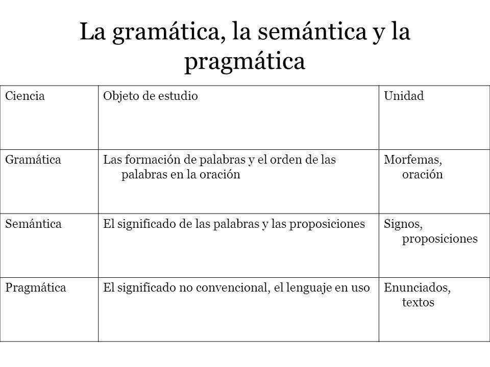La gramática, la semántica y la pragmática CienciaObjeto de estudioUnidad GramáticaLas formación de palabras y el orden de las palabras en la oración