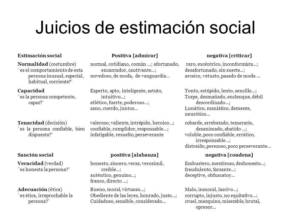 Juicios de estimación social Estimación socialPositiva [admirar]negativa [criticar] Normalidad (costumbre) `es el comportamiento de esta persona inusu