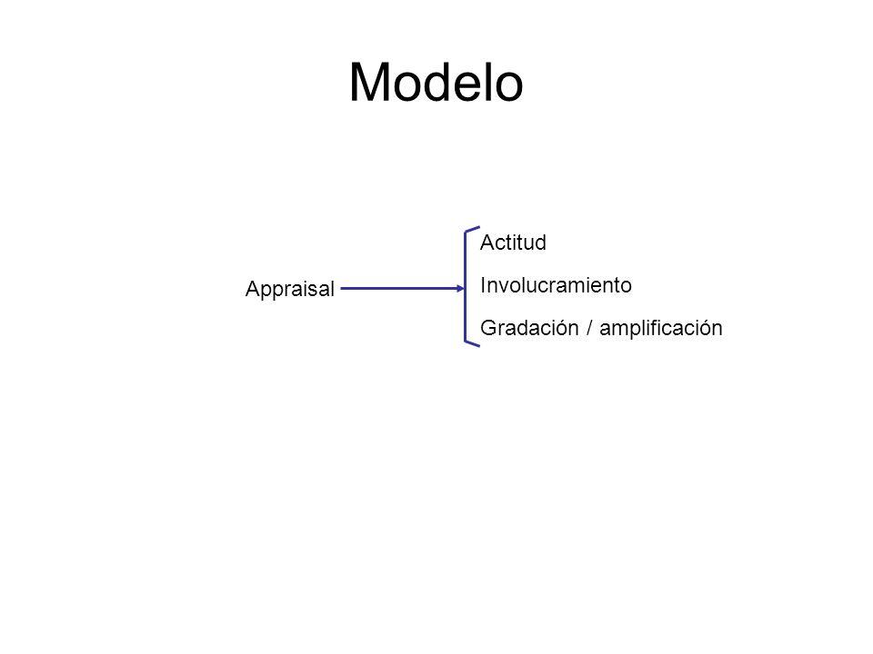 Modelo Actitud Involucramiento Gradación / amplificación Appraisal