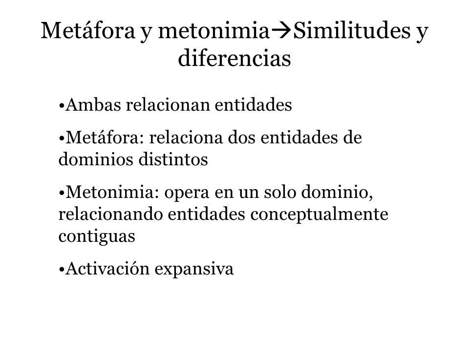 Metáfora y metonimia Similitudes y diferencias Ambas relacionan entidades Metáfora: relaciona dos entidades de dominios distintos Metonimia: opera en