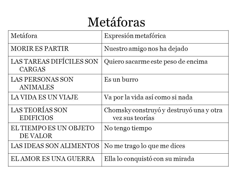 Metáforas conceptuales Metáforas conceptuales son esquemas abstractos que sirven para agrupar expresiones metáforicas Expresión metafórica es un elemnto lingüístico que se incluye dentro de una metáfora Definición técnica es la proyección de algunos rasgos de un dominio conceptual (origen) en otro dominio conceptual(meta) Metáfora las ideas (dominio meta) son alimentos (dominio origen)