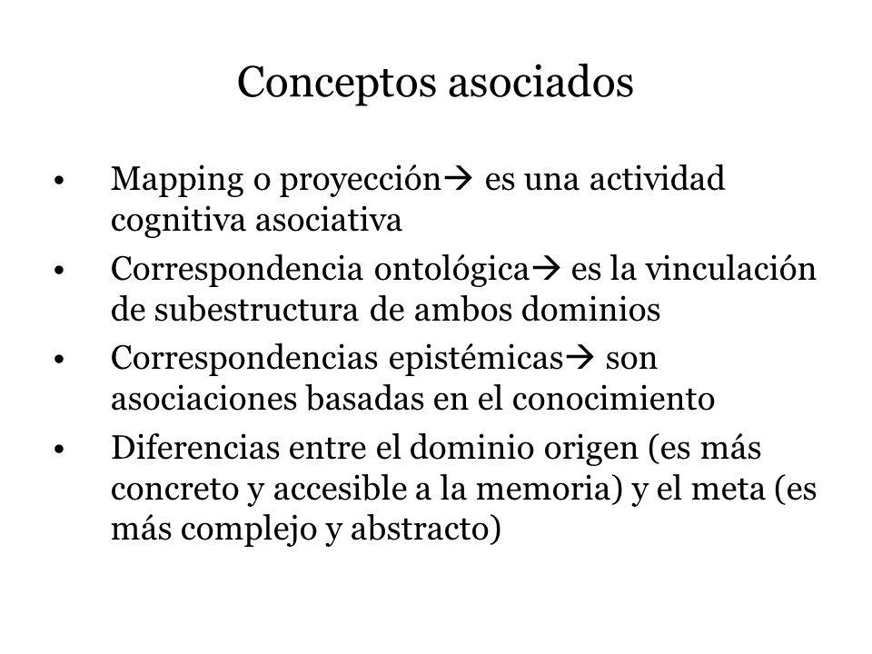 Conceptos asociados Mapping o proyección es una actividad cognitiva asociativa Correspondencia ontológica es la vinculación de subestructura de ambos