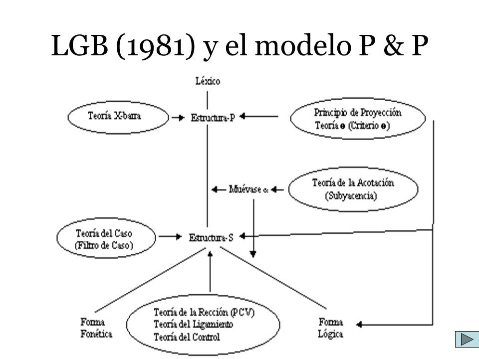 LGB (1981) y el modelo P & P