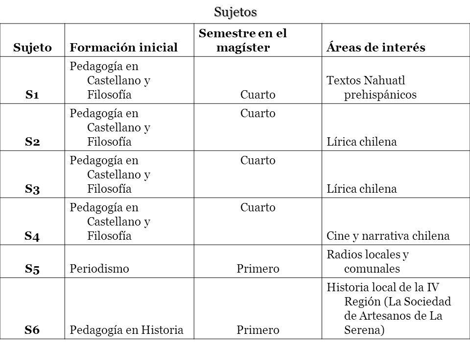 Sujetos SujetoFormación inicial Semestre en el magísterÁreas de interés S1 Pedagogía en Castellano y FilosofíaCuarto Textos Nahuatl prehispánicos S2 P