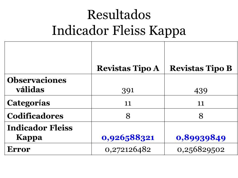 Resultados Indicador Fleiss Kappa Revistas Tipo ARevistas Tipo B Observaciones v á lidas391439 Categor í as11 Codificadores88 Indicador Fleiss Kappa0,
