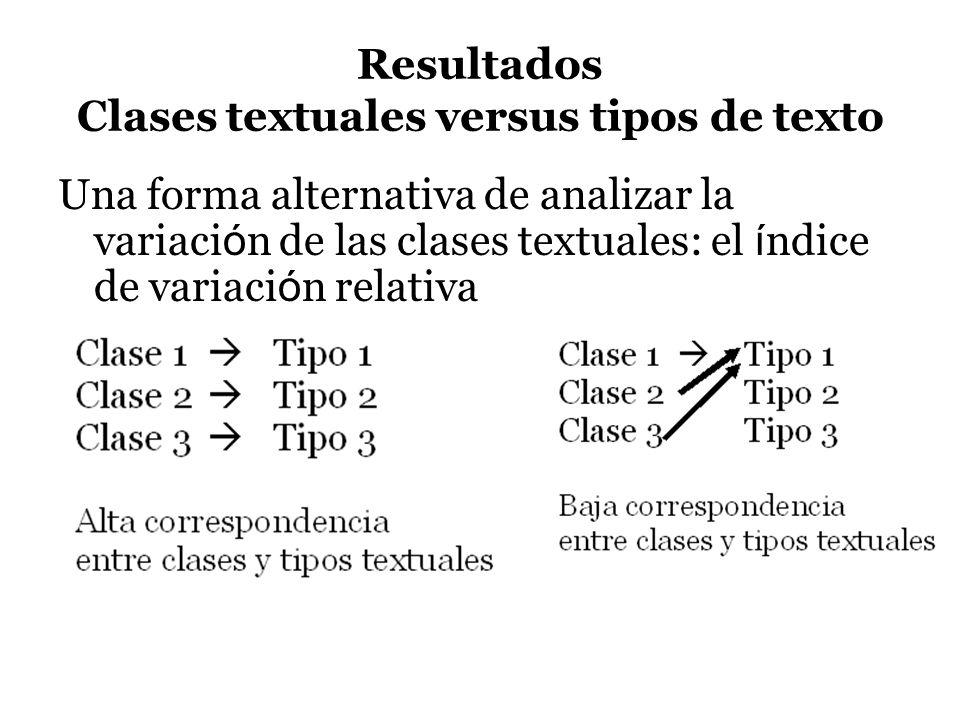Resultados Clases textuales versus tipos de texto Una forma alternativa de analizar la variaci ó n de las clases textuales: el í ndice de variaci ó n