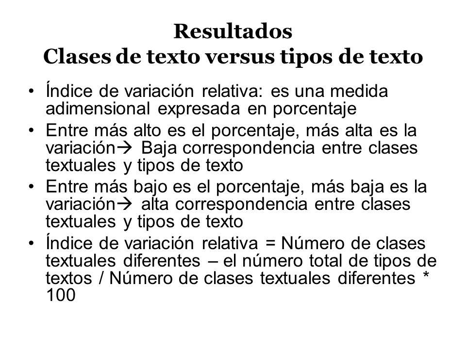 Resultados Clases de texto versus tipos de texto Índice de variación relativa: es una medida adimensional expresada en porcentaje Entre más alto es el
