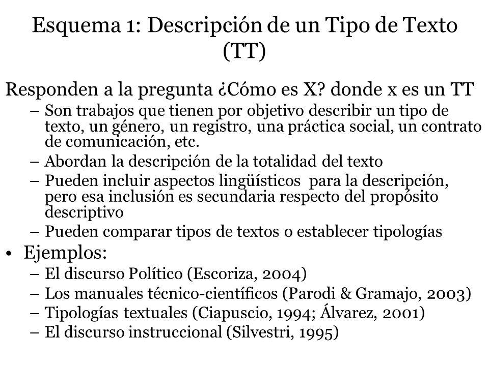 Esquema 1: Descripción de un Tipo de Texto (TT) Responden a la pregunta ¿Cómo es X? donde x es un TT –Son trabajos que tienen por objetivo describir u
