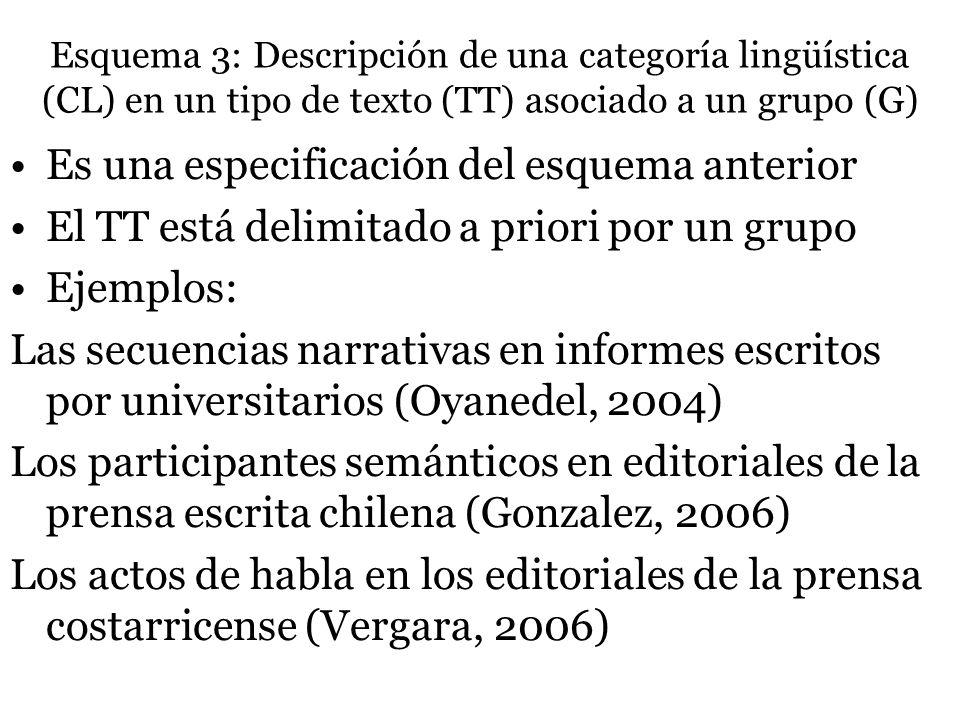Esquema 3: Descripción de una categoría lingüística (CL) en un tipo de texto (TT) asociado a un grupo (G) Es una especificación del esquema anterior E