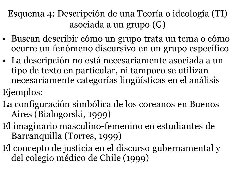 Esquema 4: Descripción de una Teoría o ideología (TI) asociada a un grupo (G) Buscan describir cómo un grupo trata un tema o cómo ocurre un fenómeno d