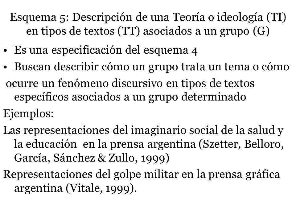 Esquema 5: Descripción de una Teoría o ideología (TI) en tipos de textos (TT) asociados a un grupo (G) Es una especificación del esquema 4 Buscan desc