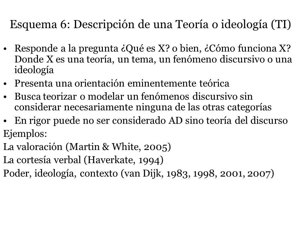 Esquema 6: Descripción de una Teoría o ideología (TI) Responde a la pregunta ¿Qué es X? o bien, ¿Cómo funciona X? Donde X es una teoría, un tema, un f