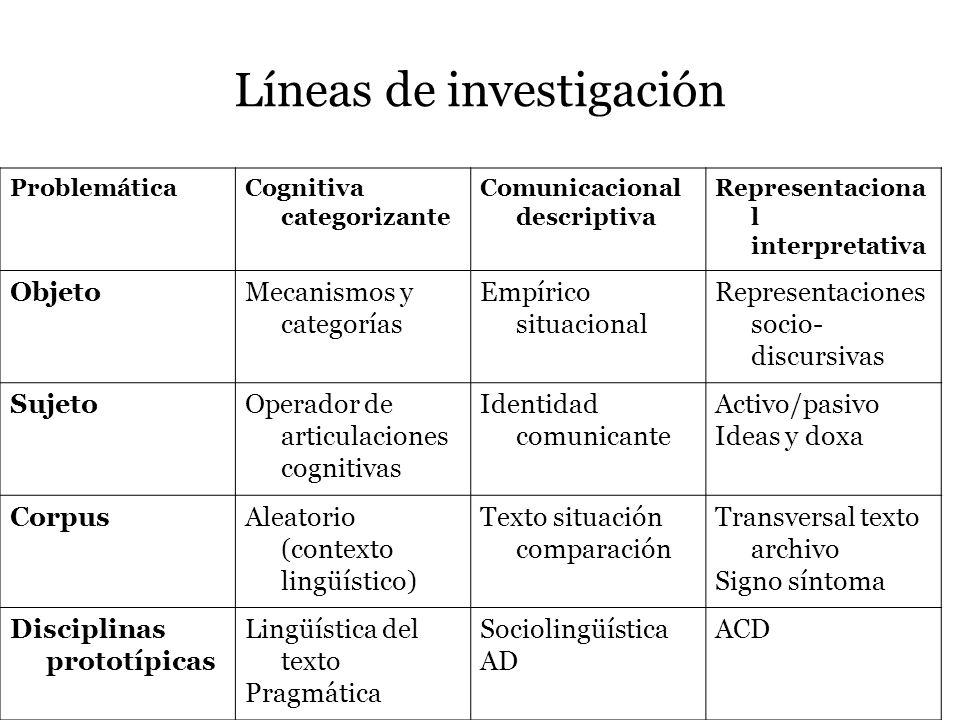 Líneas de investigación ProblemáticaCognitiva categorizante Comunicacional descriptiva Representaciona l interpretativa ObjetoMecanismos y categorías