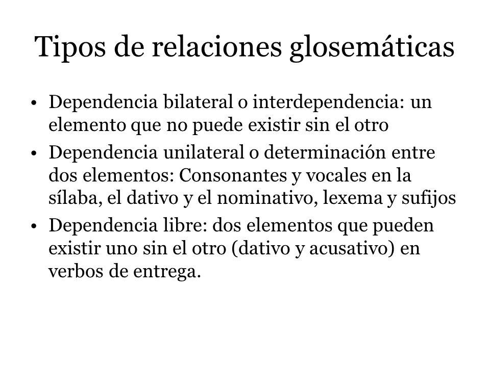 Tipos de relaciones glosemáticas Dependencia bilateral o interdependencia: un elemento que no puede existir sin el otro Dependencia unilateral o deter