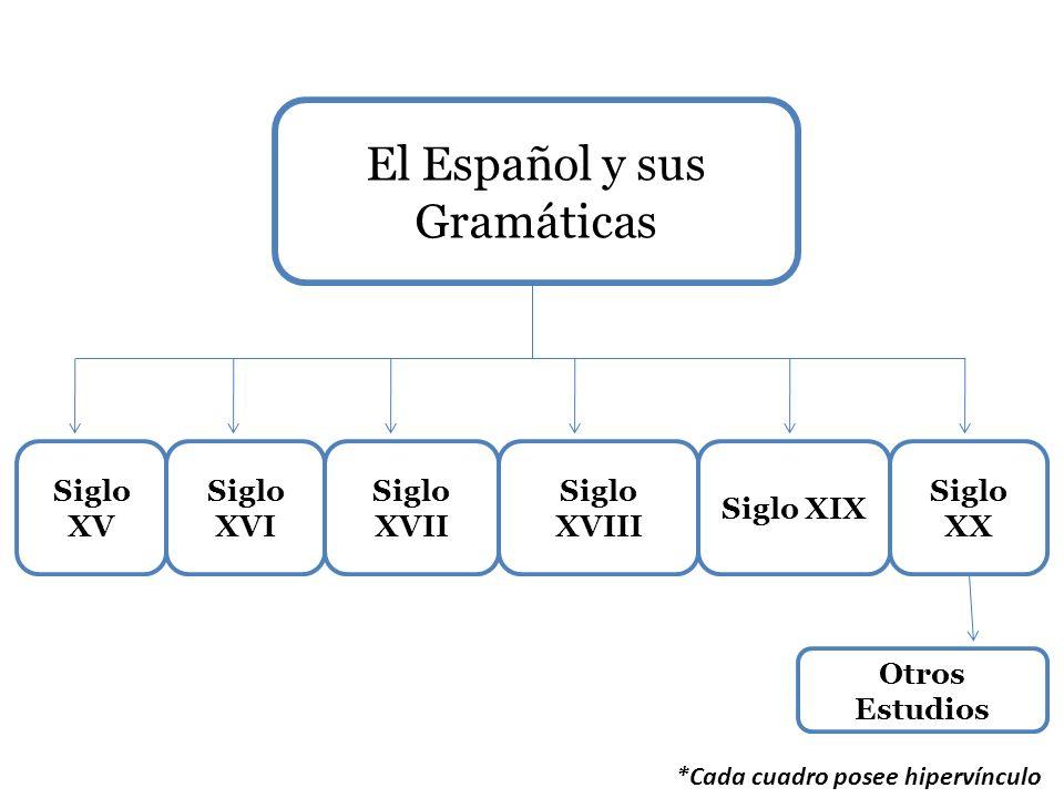 El Español y sus Gramáticas Siglo XV Siglo XVI Siglo XVII Siglo XVIII Siglo XIX Siglo XX *Cada cuadro posee hipervínculo Otros Estudios