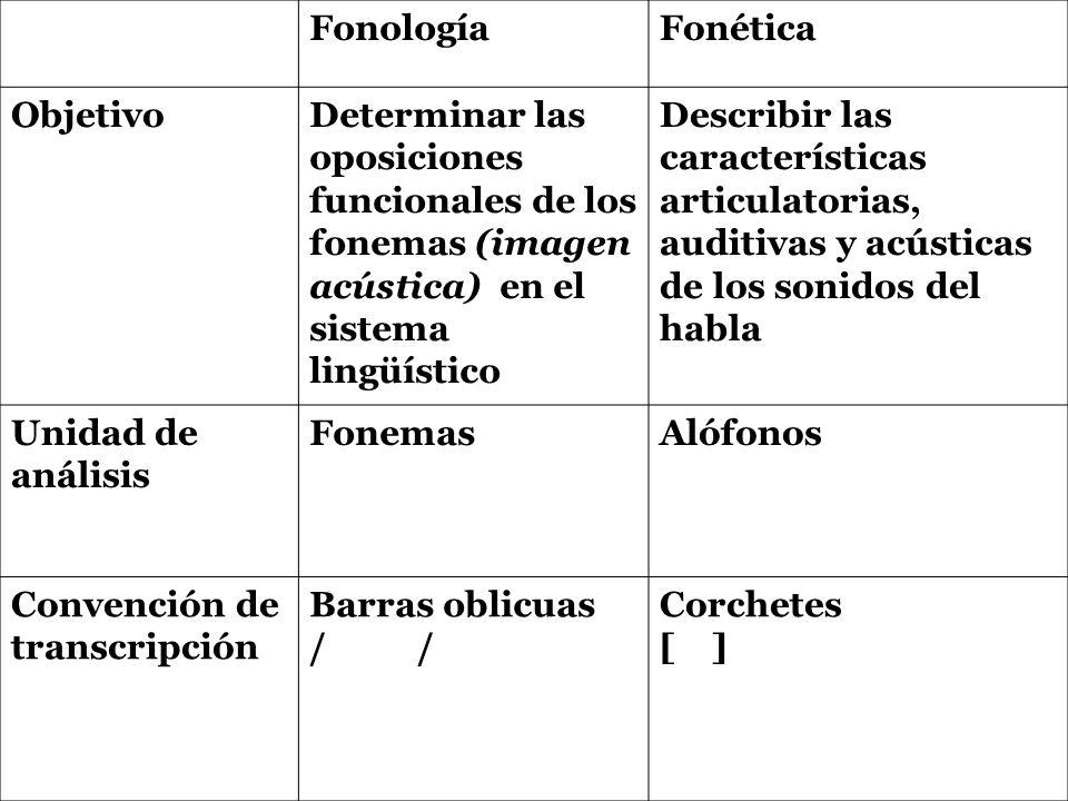 FonologíaFonética ObjetivoDeterminar las oposiciones funcionales de los fonemas (imagen acústica) en el sistema lingüístico Describir las característi