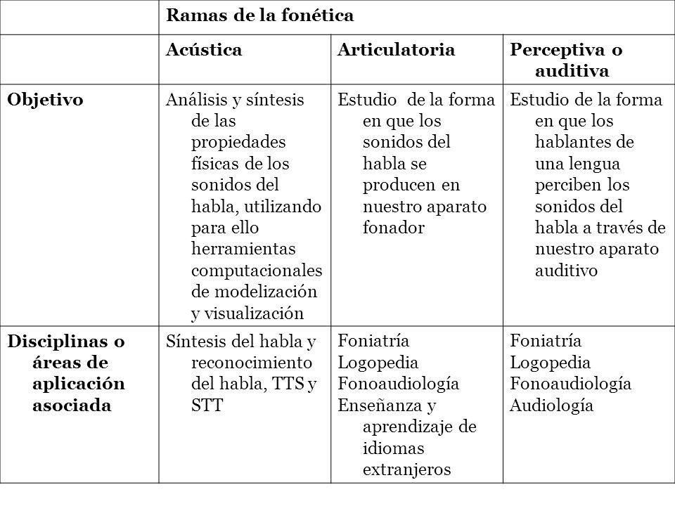 Ramas de la fonética AcústicaArticulatoriaPerceptiva o auditiva ObjetivoAnálisis y síntesis de las propiedades físicas de los sonidos del habla, utili