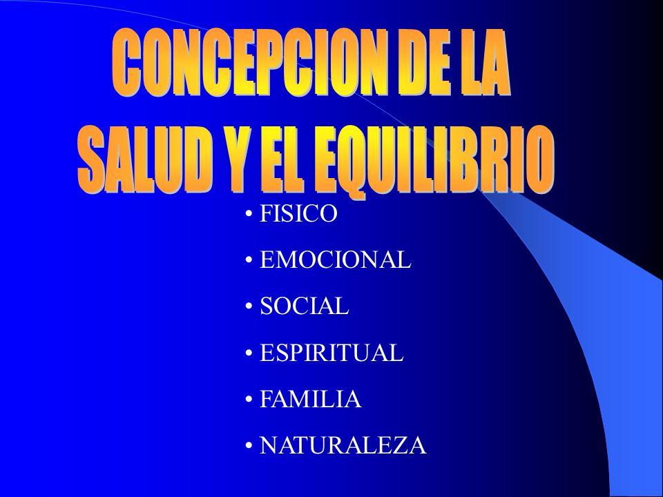 FISICO EMOCIONAL SOCIAL ESPIRITUAL FAMILIA NATURALEZA
