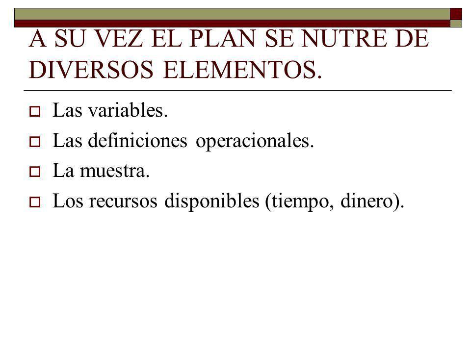 A SU VEZ EL PLAN SE NUTRE DE DIVERSOS ELEMENTOS. Las variables. Las definiciones operacionales. La muestra. Los recursos disponibles (tiempo, dinero).