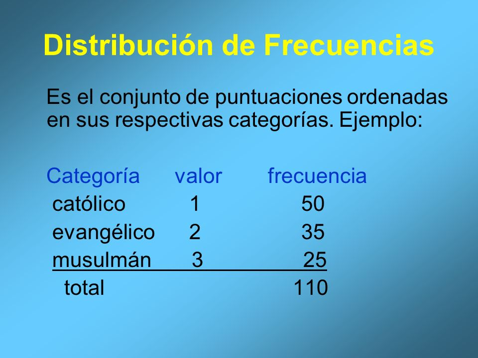 Distribución de Frecuencias Se pueden presentar en porcentajes de La siguiente manera: Histogramas Gráficas circulares Graficar como polígonos de frecuencias