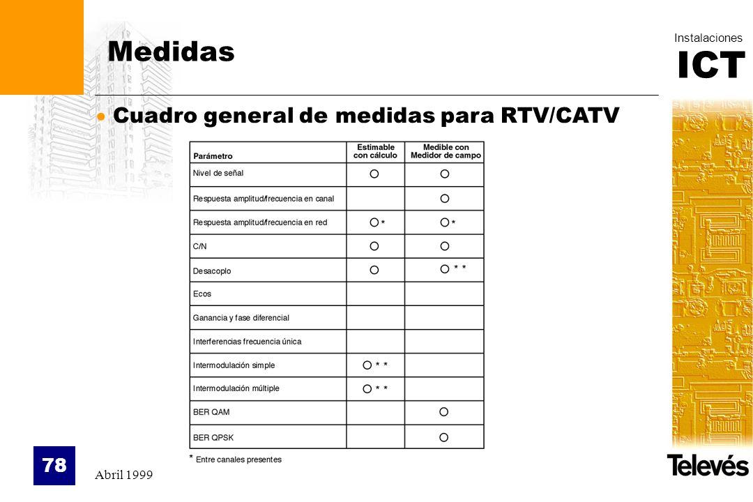 ICT Instalaciones Abril 1999 78 Medidas Cuadro general de medidas para RTV/CATV
