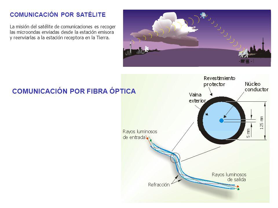 COMUNICACIÓN POR SATÉLITE La misión del satélite de comunicaciones es recoger las microondas enviadas desde la estación emisora y reenviarlas a la est
