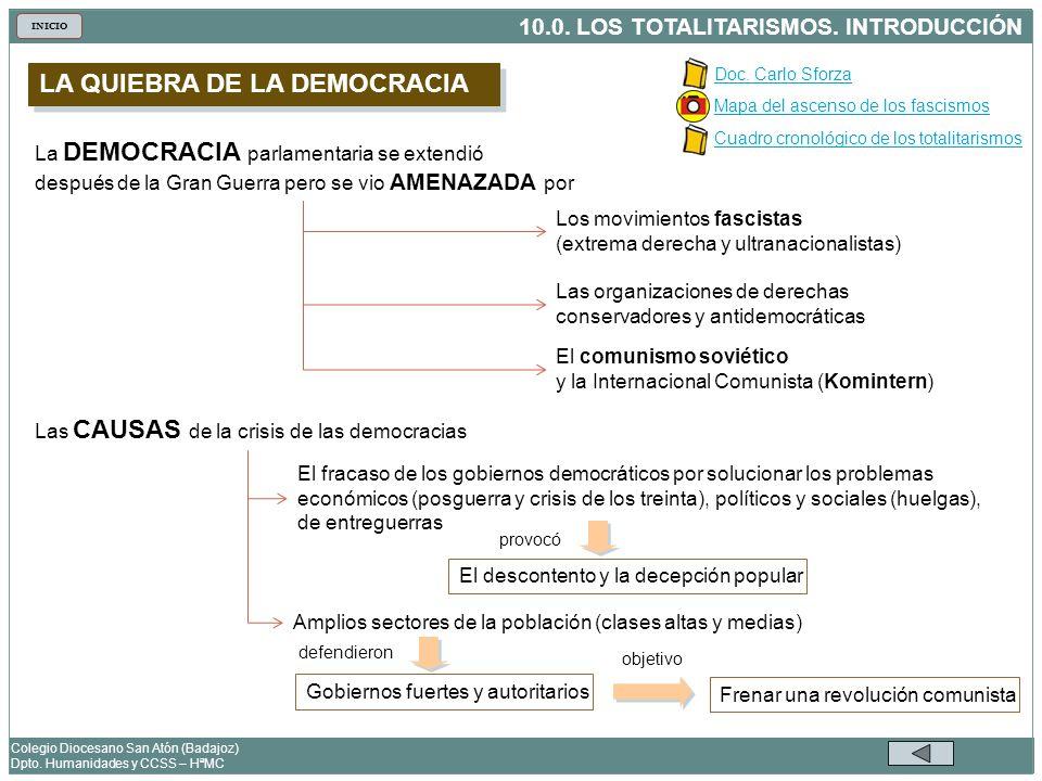 10.0. LOS TOTALITARISMOS. INTRODUCCIÓN Colegio Diocesano San Atón (Badajoz) Dpto. Humanidades y CCSS – HªMC INICIO La DEMOCRACIA parlamentaria se exte