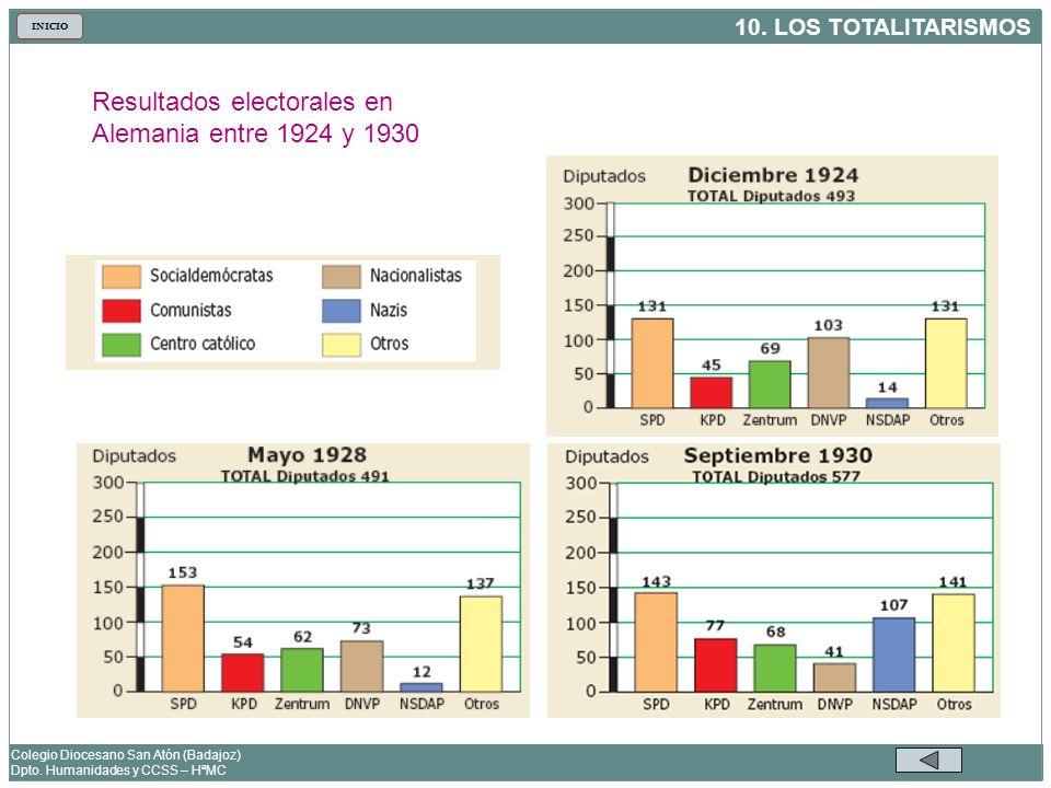 10. LOS TOTALITARISMOS Colegio Diocesano San Atón (Badajoz) Dpto. Humanidades y CCSS – HªMC INICIO Resultados electorales en Alemania entre 1924 y 193