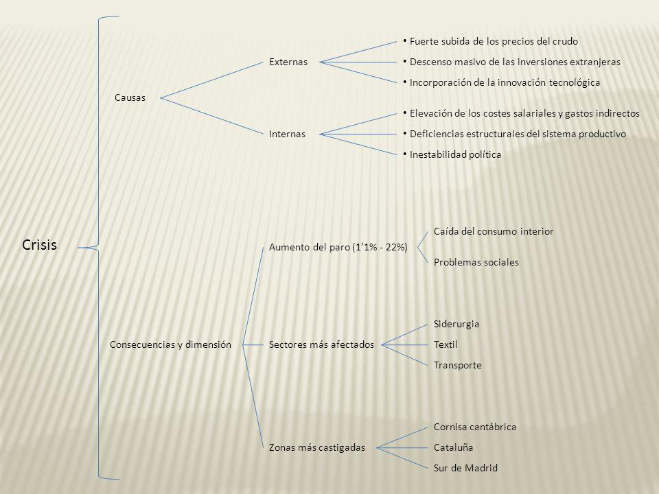 Reconversión Medidas económicas Medidas políticas Ajuste, modernización y mejora sist.