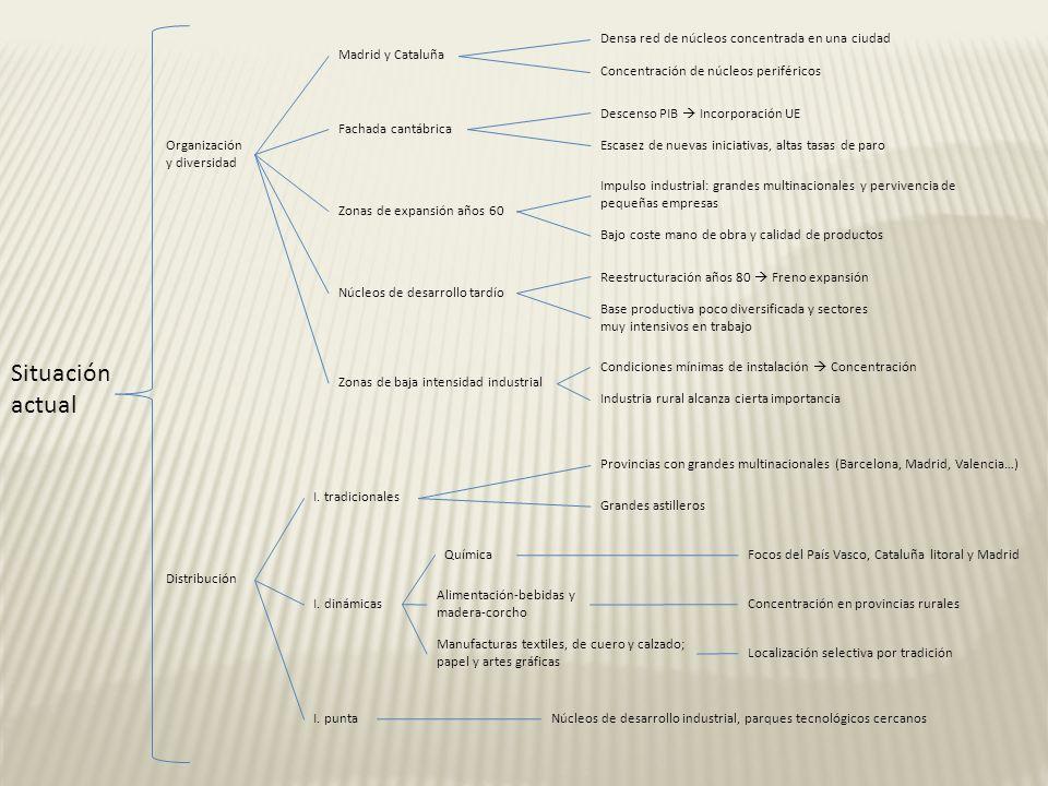 Situación actual Organización y diversidad Madrid y Cataluña Densa red de núcleos concentrada en una ciudad Concentración de núcleos periféricos Descenso PIB Incorporación UE Escasez de nuevas iniciativas, altas tasas de paro Impulso industrial: grandes multinacionales y pervivencia de pequeñas empresas Bajo coste mano de obra y calidad de productos Reestructuración años 80 Freno expansión Base productiva poco diversificada y sectores muy intensivos en trabajo Condiciones mínimas de instalación Concentración Industria rural alcanza cierta importancia Fachada cantábrica Zonas de expansión años 60 Núcleos de desarrollo tardío Zonas de baja intensidad industrial Distribución I.