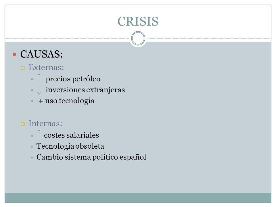 CRISIS CAUSAS: Externas: precios petróleo inversiones extranjeras + uso tecnología Internas: costes salariales Tecnología obsoleta Cambio sistema polí