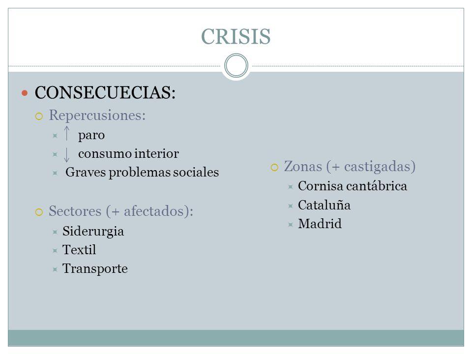 CRISIS CONSECUECIAS: Repercusiones: paro consumo interior Graves problemas sociales Sectores (+ afectados): Siderurgia Textil Transporte Zonas (+ cast