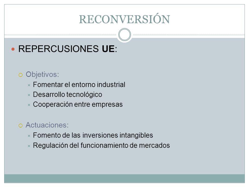 RECONVERSIÓN REPERCUSIONES UE: Objetivos: Fomentar el entorno industrial Desarrollo tecnológico Cooperación entre empresas Actuaciones: Fomento de las