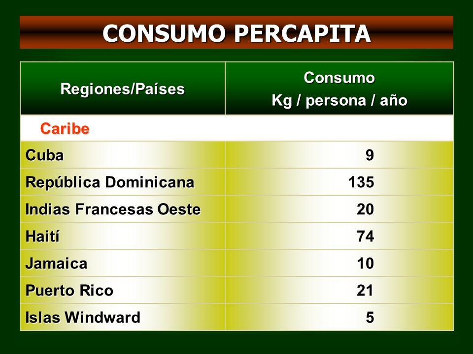 CONSUMO PERCAPITA Regiones/PaísesConsumo Kg / persona / año Caribe Cuba9 República Dominicana 135 Indias Francesas Oeste 20 Haití74 Jamaica10 Puerto Rico 21 Islas Windward 5