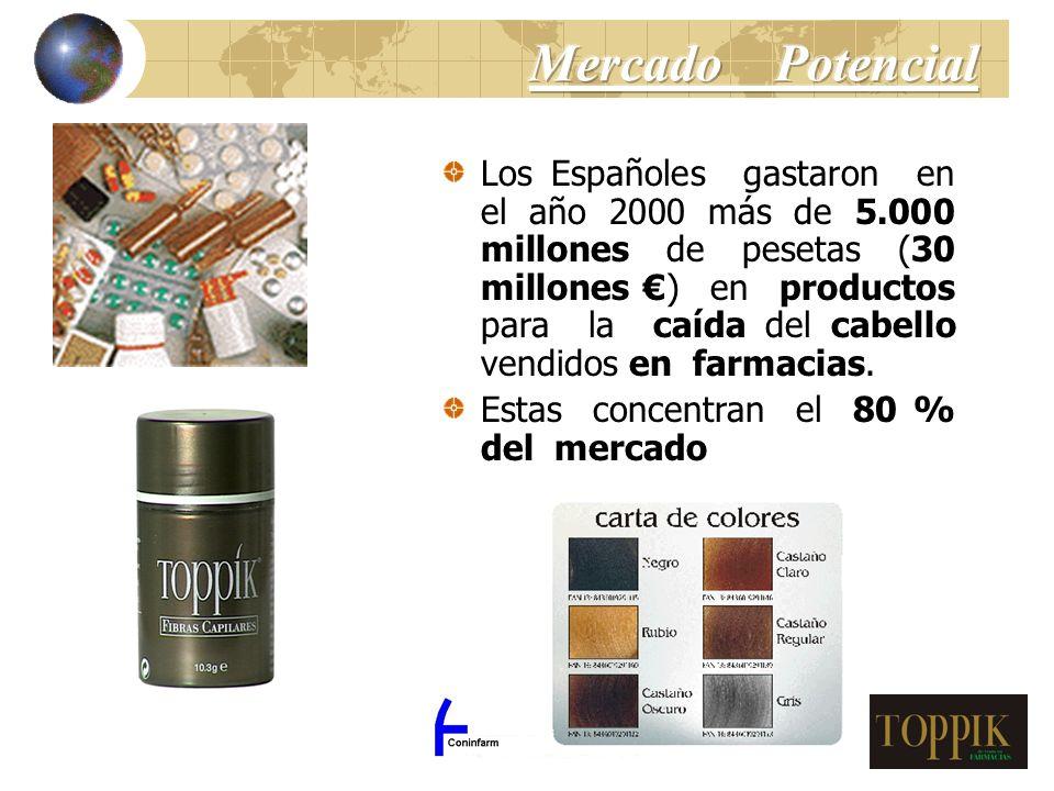 Los Españoles gastaron en el año 2000 más de 5.000 millones de pesetas (30 millones ) en productos para la caída del cabello vendidos en farmacias. Es