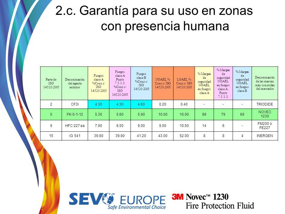 2.c. Garantía para su uso en zonas con presencia humana Parte de ISO 14520:2005 Denominación del agente extintor Fuegos clase A %Conc s/ ISO 14520:200