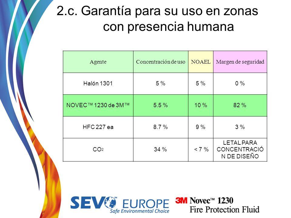 2.c. Garantía para su uso en zonas con presencia humana AgenteConcentración de usoNOAELMargen de seguridad Halón 13015 % 0 % NOVEC 1230 de 3M5.5 %10 %