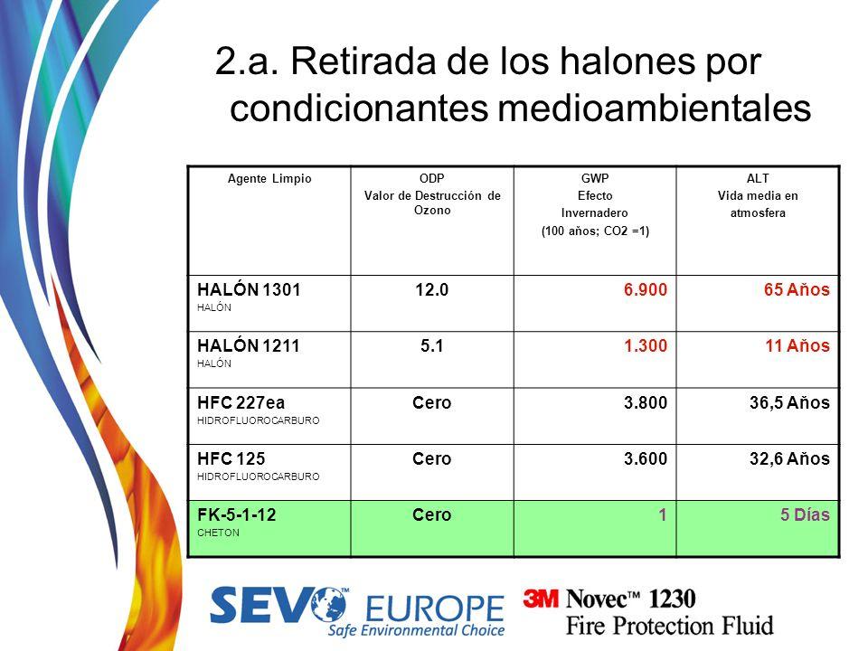 2.a. Retirada de los halones por condicionantes medioambientales Agente LimpioODP Valor de Destrucción de Ozono GWP Efecto Invernadero (100 aňos; CO2