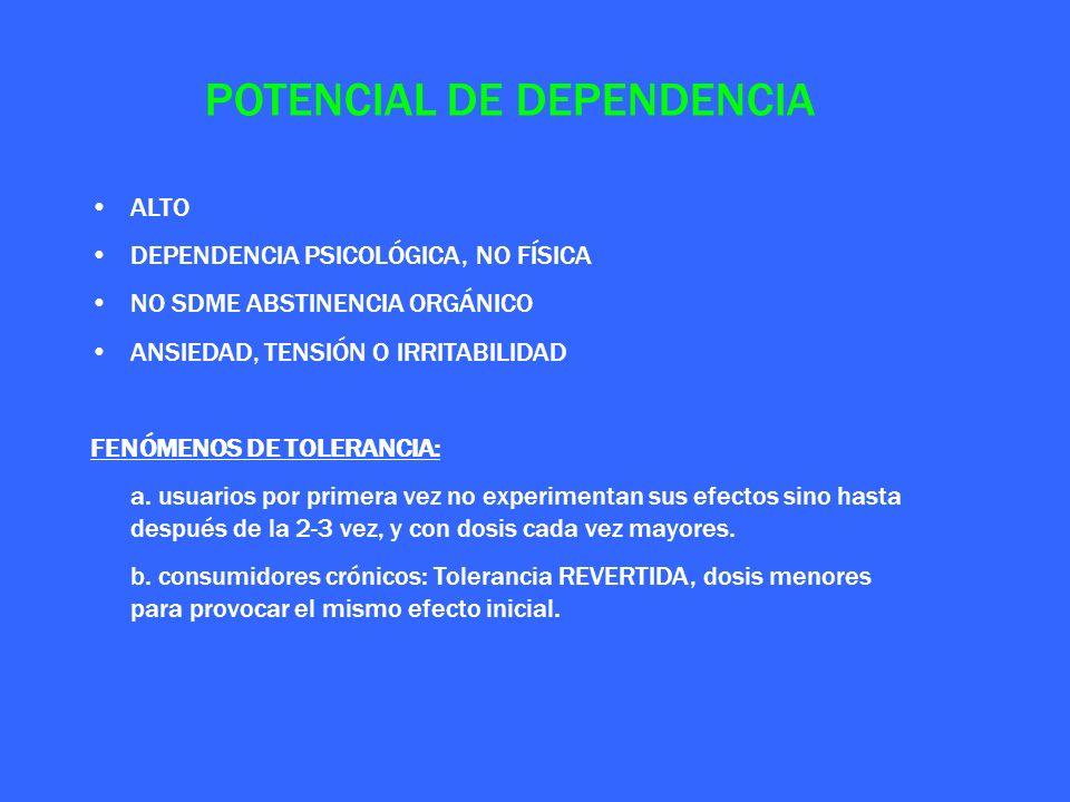 POTENCIAL DE DEPENDENCIA ALTO DEPENDENCIA PSICOLÓGICA, NO FÍSICA NO SDME ABSTINENCIA ORGÁNICO ANSIEDAD, TENSIÓN O IRRITABILIDAD FENÓMENOS DE TOLERANCI